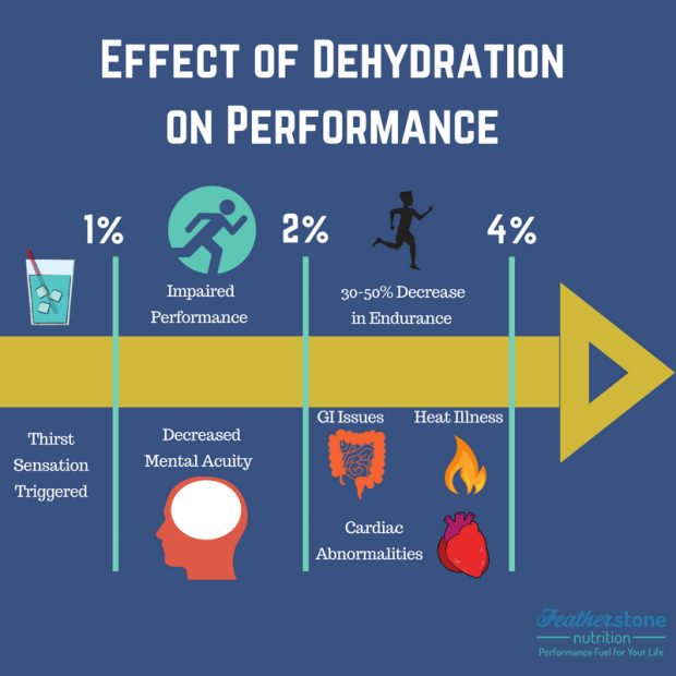 Effect of Dehydration on Performance