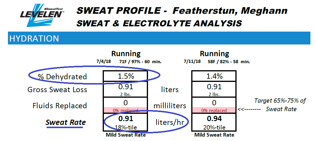 sweat rate