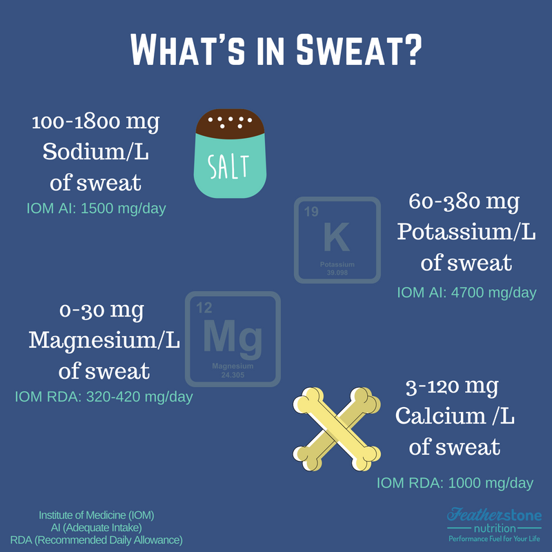 What's in Sweat_
